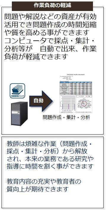 CBT PLUSのメリット・特徴