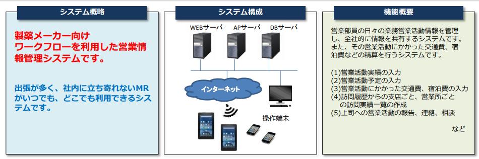 イントラマート導入事例・営業情報管理システム