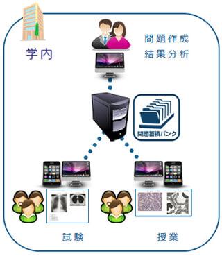 CBT PLUS内部サーバー方式