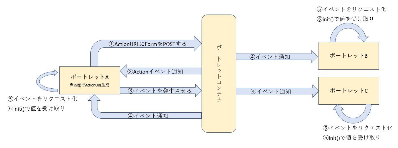 イントラマートのポートレットとアクション、イベントの関係
